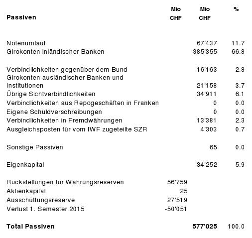SNBPassiven